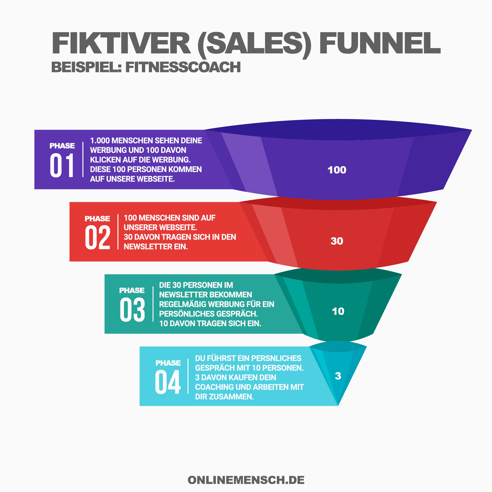 Sales Funnel Verkaufs Funnel Beispiel Onlinemensch